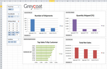 A screen shot from Greycoat's Business Intelligence and Analytics module (Dashboard) from the Compass suite of software.