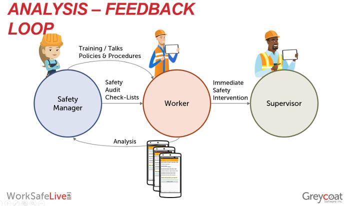 Analysis Feedback Loop