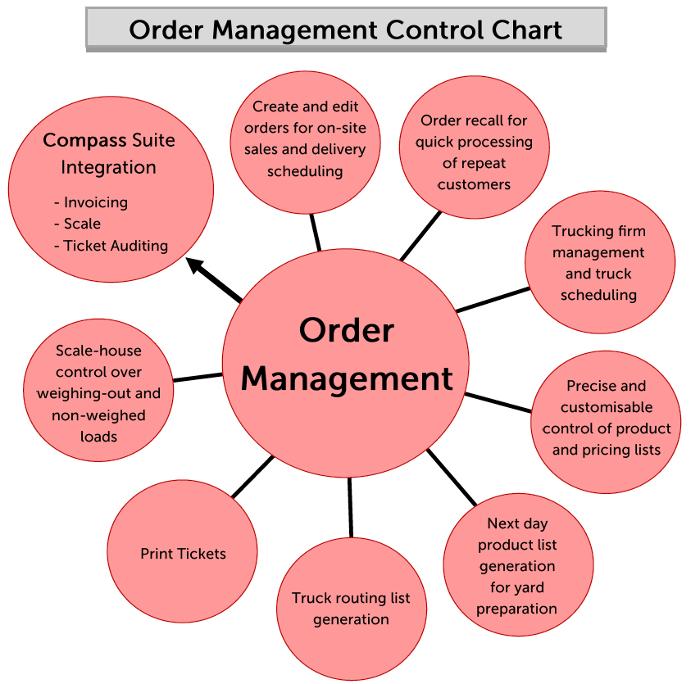 Order Mangement Control Chart