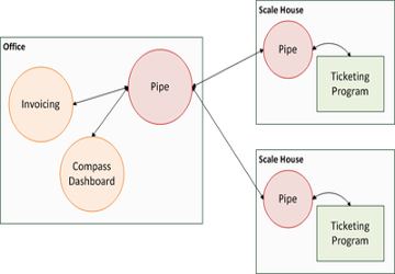 A block diagram showing how the Pipe module securly transfers information between physically separated computers